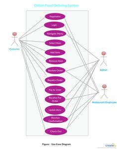 76 Best Entity Relationship Diagram Templates images in 2019