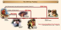 Amazing fact:  the Baha'i Faith began in 1844, as foretold in Daniel 8: The 2300 Days Prophecy Made Simple- (this chart was created by Christian scholars- it pinpoints the Biblically appointed times for the coming of the Messiah, the Christ, and of His return in 1844, all based on Biblically consistent definitions)
