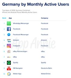 Extremes Wachstum im Mobile Marketing: Nutzungszeit und Ausgaben steigen rasant Mobile Marketing, App Marketing, Top Apps, Facebook Messenger, Web Design, Iphone, Ebay, Instagram, Site Design