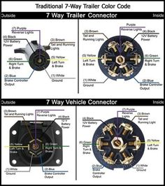 7 pin trailer plug light wiring diagram color code trailer rh pinterest com  7 pin truck plug wiring diagram