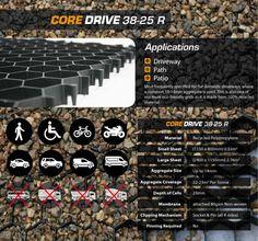 CORE DRIVE - Gravel Stabilisation & Grids For Paths, Drives, Roads, Disabled Access, Car Parks