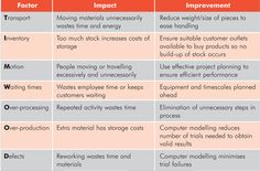 TIM WOOD wastes | ... waste in seven key areas. It uses the mnemonic 'TIM WOOD' to help