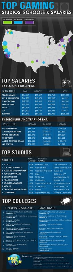 What Are The Locations For Top Tech Gaming Salaries, Studios & Colleges? #infographic