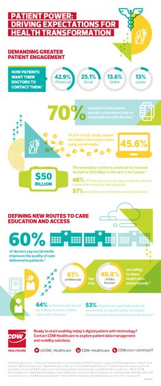 Transformation in Healthcare: This infographic highlights how today's patient demands are driving IT transformation.