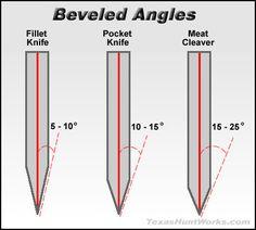 knife making kit with tools Knife Template, Knife Making Tools, Trench Knife, Diy Knife, Knife Patterns, Sharpening Tools, Kitchen Knife Sharpening, Best Pocket Knife, Custom Knives