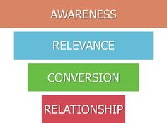 The Relationship-Focused Sales and Marketing Funnel