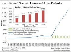 Is Federal Student Debt the Sequel to Housing? #studentdebt