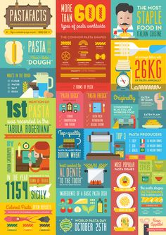 I think this color scheme is effective because it draws my eye to each individual square with the different information. It is fun and easy to read and makes me feel happy while reading and learning about pasta facts. If it wasnt for the different colors then this infographic would seem cluttered.