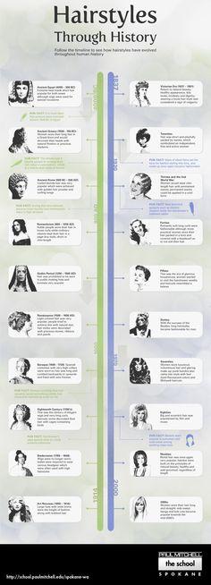 Hairstyles Through History Infographic | Paul Mitchell The School Spokane-WA