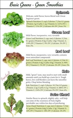 Basic Greens - Green Smoothies