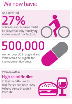 Risk prevention. Find out more at http://www.breastcancercampaign.org/findthecures/