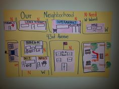 """Kindergarten collaborative neighborhood map.  Students create features of the neighborhood around the school, cut them out, and glue them on the map.  Then they mark them """"N"""" for provides a need or """"W"""" for provides a want."""