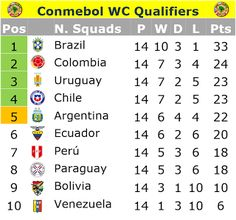 Café y Fútbol: Conmebol WC Qualifiers Matchday 14th
