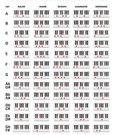 Spectacular How To Learn To Play Piano Chords. Ethereal How To Learn To Play Piano Chords. Classical Guitar Lessons, Piano Lessons, Music Lessons, Piano Sheet Music Letters, Piano Music, Accord Piano, Piano Cords, Keyboard Lessons, Music Chords