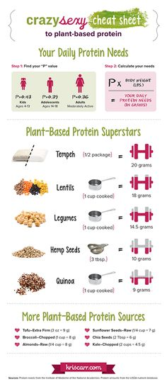 Great source to figure out the amount of protein you need and which plant based sources you can choose from to obtain the daily amount.  My biggest challenge I had trying to move into a more vegan lifestyle, this should help a lot!