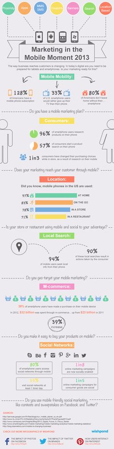 How users interact with mobile marketing campaigns.