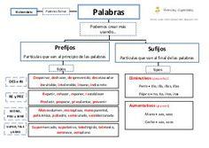 Prefijos y sufijos interactive and downloadable worksheet ...