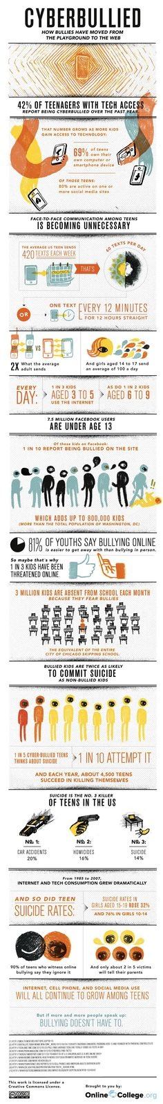 These facts show that bullying can happen everywhere and anywhere and some of the effects of bullying and how big of a problem bullying really is right now.