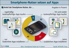 Bitkom prognostiziert 717 Millionen Umsatz mit Apps in 2014