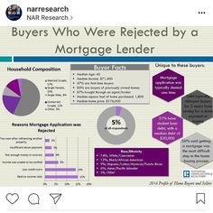 Understanding your DTI-debt to income ratio when purchasing a home. #realtor #dfwrealestate #newconstructionaubrey #newconstructiondfw