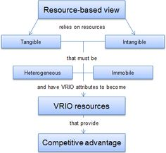 resource based view and porter's five A resource-based approach to performance and competition: an overview of the connections between resources and competition flore bridoux the first section outlines the resource-based view and porter's five forces model stressing the.