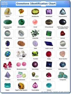 SAR GEMS Stone Identification Chart