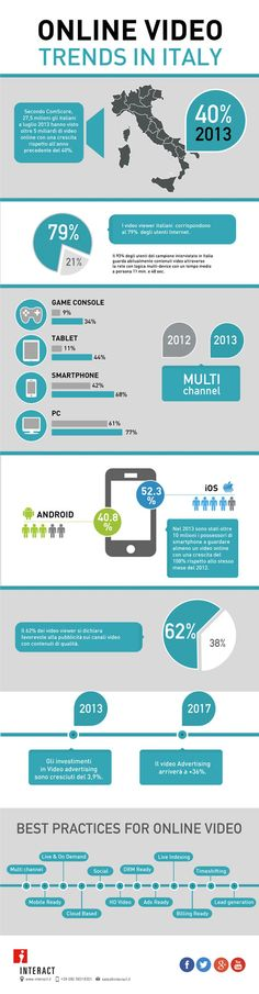 Video Online In Italia #infographic