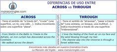 Diferencia de uso entre Across y Through