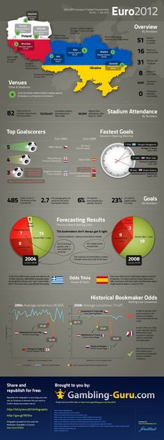 A little fun infographic for this Friday: Euro 2012, the much awaited competition