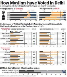 Delhi polls 2015: Aam Aadmi Party may win most of the Muslim concentrated seats, says CSDS survey
