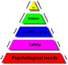 reflects a lot of what I believe about teaching at-risk youth Maslow's Hierarchy Of Needs, Professional Counseling, At Risk Youth, Self Actualization, School Social Work, Therapy Tools, School Psychology, School Counselor, Therapy Activities