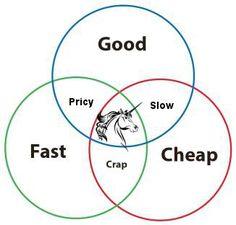 Venn Diagram: Good, Fast, Cheap