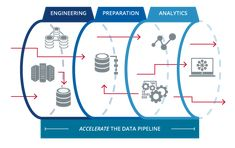 diagram of data management pipeline - Google Search