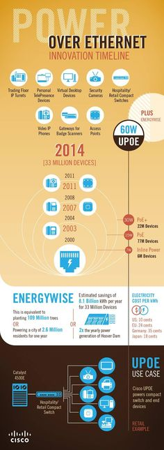 Power Over Ethernet Infographic
