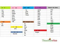 Teacherries: Irregular Verb Groups!!!
