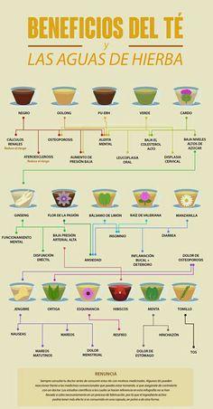 Los benefícios del Té y las aguas de hierba