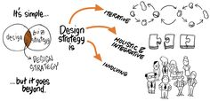Strategy, consulting and education – UX Passion Design Agency, Ux Design, Utopia Dystopia, Design Strategy, Design Process, Passion, Google Search, Engineering Design Process