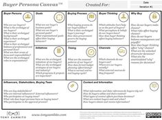 The Buyer Persona Canvas is a strategic modeling to focus on ten areas of buyer insights and intelligence. Understand your buyer' story. Persona Marketing, Marketing Models, Content Marketing Strategy, Marketing Process, Marketing Communications, Marketing Plan, Inbound Marketing, Business Marketing, Media Marketing