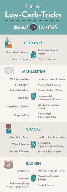 Der große Low-Carb Guide, der all deine Fragen beantwortet Tausche dein Standard-Essen gegen leckere Low-Carb Alternativen! #gesund