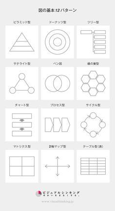 """tatsukii: """" 図の基本12パターン   ビジュアルシンキング もう少し、整理できそうな気もするけど、分かりやすいので。 """""""