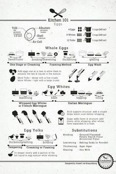 Egg Chart Eggs are used in so many recipes that it is important to know what you can substitute when you don't have them plus how to do various steps like glazing. If you need to know all about eggs with regards to your recipes, this is the chart for you. Infographic Source – Chasingdelicious