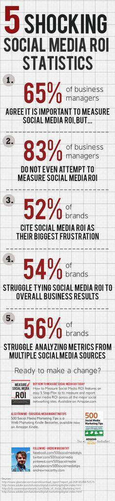 5 Essential #Social #Media ROI Infographics - #1. 5 Shocking Social Media ROI Statistics http://socialmarketingwriting.com/5-essential-social-media-roi-infographics/