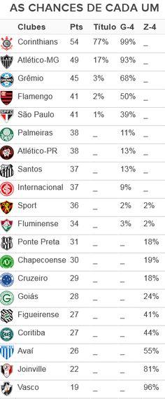 Corinthians amplia possibilidade de título; Fla tem 50% de chances de G-4 #globoesporte
