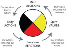 I absolutely love this concept: The Medicine Wheel (a compass of ourselves). We can learn a lot from old ancient teachings. Native American Spirituality, Native American Wisdom, American Indians, American Bison, Native American Medicine Wheel, Spiritus, Circle Of Life, Oeuvre D'art, Self Help