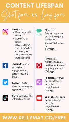 Short form social media posts (for IG/Facebook/Twitter/Tik Tok) have a verrrrry limited lifespan which basically means that they stop generating traffic, leads and engagement after a very short time frame. Compare that to the incredible lifespan of long-form content such as blogs, podcasts, & videos, which can then be further extended with a powerful Pinterest strategy… It is obvious that committing to a long-form content strategy is a NO brainer! Go to: www.kellymay.co/free to find out more. Short Form, Free Tips, Free Blog, Tik Tok, How To Find Out, The Incredibles, Social Media, Posts, Content