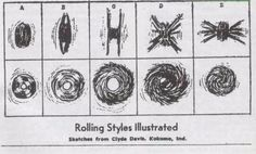 Rolling Styles Illustrated via roller-pigeon.com