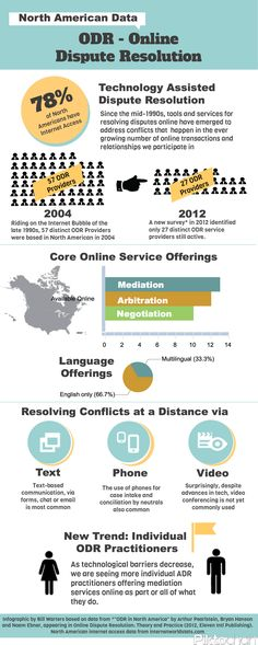 Online Dispute Resolution in North America - Infographic