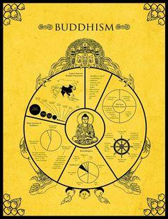 Boudhism