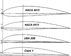 PERFIS ASA. Clark y airfoil can be seen as a beginners airfoil. It has so many desirable characteristics.