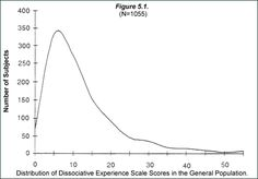 Dissociative Experiences Scale Scoring